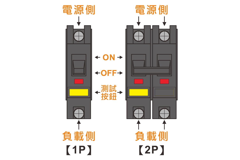 家用型漏電斷路器常見的有分為1P與2P,當負載側偵測到迴路異常就會自動斷電