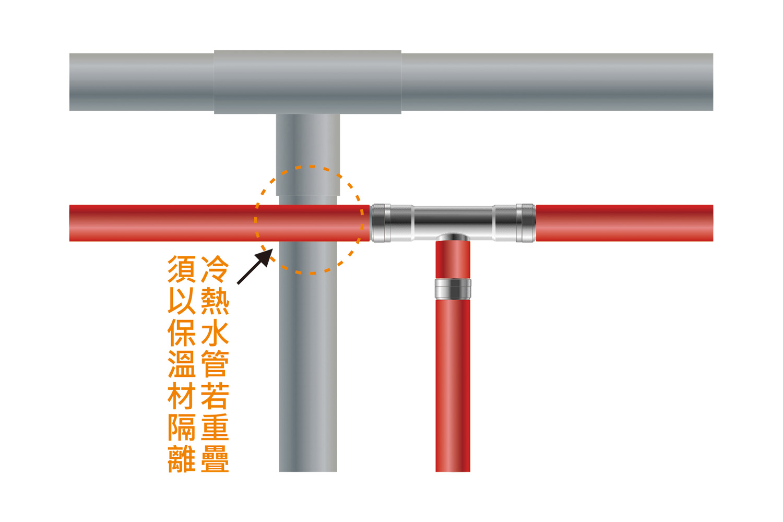 冷熱水管交疊處使用保溫材料隔離